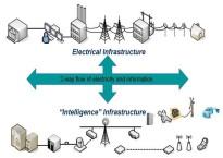 smart grid: toevoeging van intelligentie aan de energievoorziening