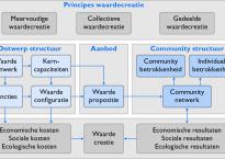 Principes en bouwstenen van een Nieuw Business Model