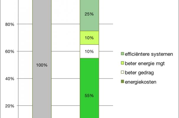 Verlaging van energiekosten in bestaande kantoorgebouwen met 25% tot 45% is relatief snel met een aantal overzichtelijke stappen te realiseren, garandeert Progress Energy Services