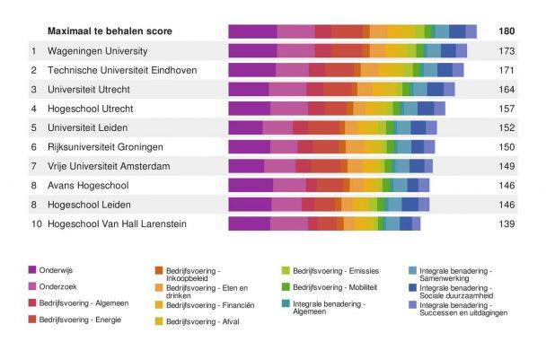 SustainaBul 2016 ranking Duurzame universiteit of Hbo door Studenten voor Morgen