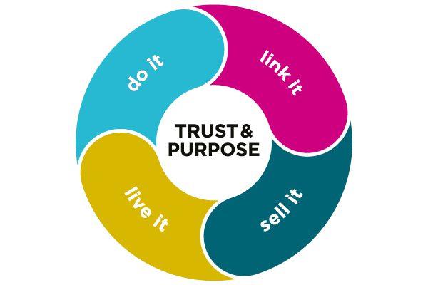 Draagvlak transitie duurzame samenleving vraagt vertrouwen